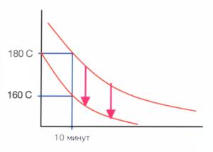 Новые низкотемпературные эпоксидно-полиэфирные краски